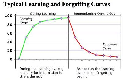Typical learning and forgetting curves display the drastic changes in knowledge that occur after learning events end