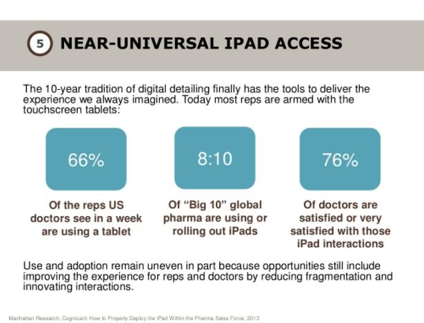 La gran mayoría de los vendedores están utilizado ipads mientras interactúan con los doctores.