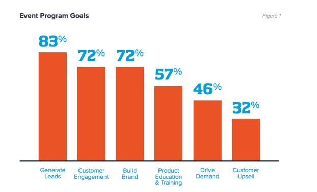 Gráfico que muestra los objetivos de un evento (el 83% de las compañías buscan obtener leads)