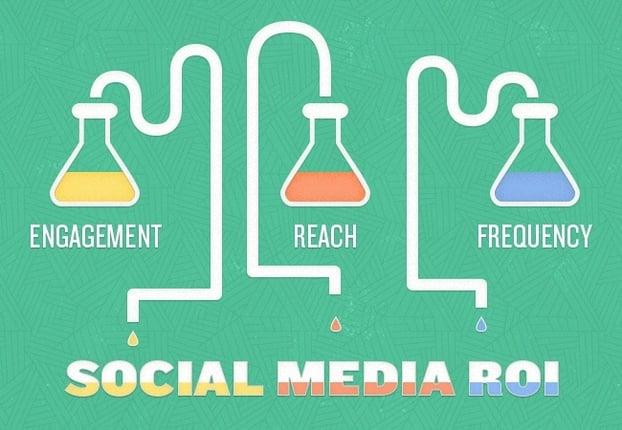 Los 3 elementos del ROI en redes sociales son la participación, el alcance y la frecuencia