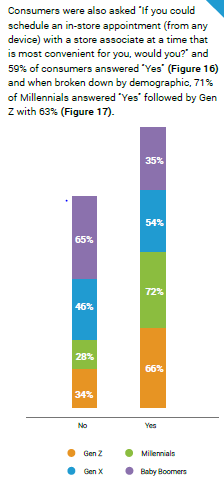 Displays the percentages of each generation that would schedule an appointment with a retail sales rep if they had the option.