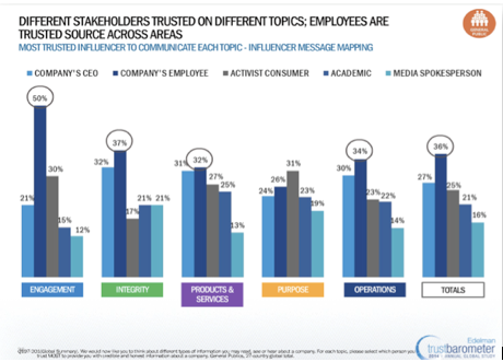 The most trusted influencers to communicate various topics