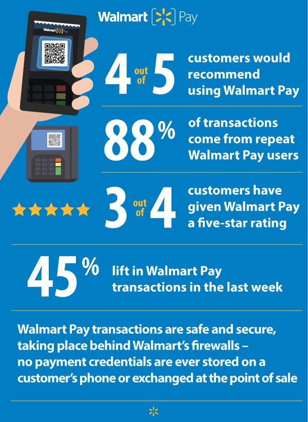 Multiple statistics show the success of the new Walmart Pay app.