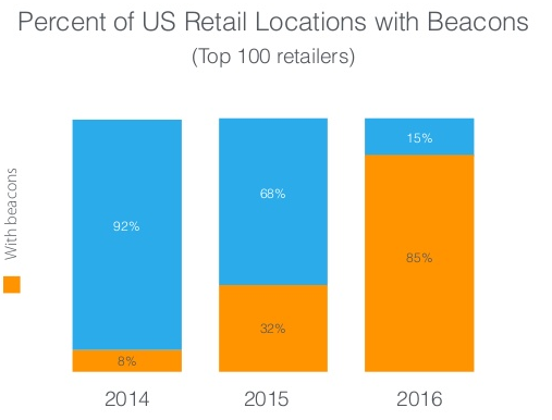 The percent of US retail locations with beacons has skyrocketed and is now at 85%.