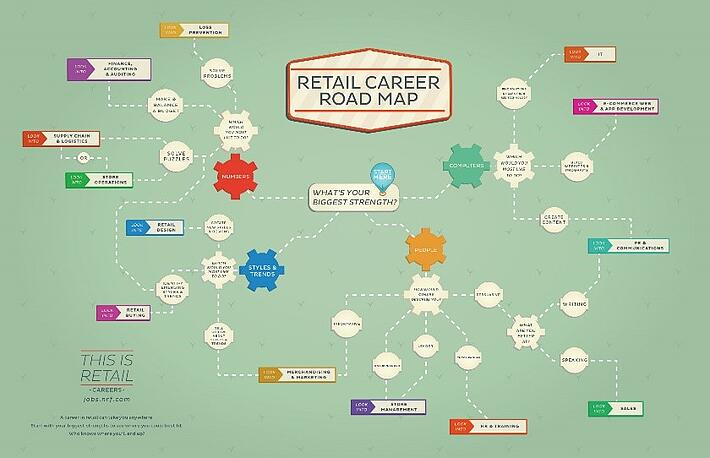 A road map of retail career's, based on a particular person's strengths.