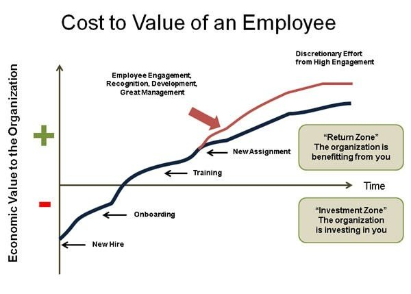 Employees do not have positive economic value for an organization until they are fully onboarded and operational.