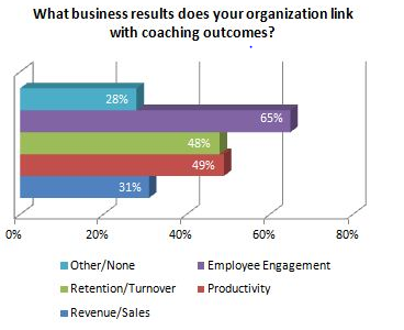 What business results does your organization link with coaching outcomes? 65% of businesses report employee engagement to be main benefit.