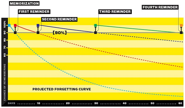 The forgetting curves for zero, one, two, three, and four reminders of the information