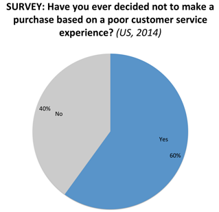 Survey: Have you every decided not to make a purchase because of customer service? 60% said yes
