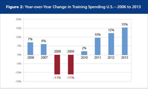 Year-over-year change in training spending U.S. -- 2006 to 2013