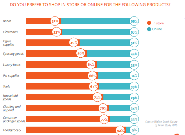 Whether or not people prefer to shop online is highly dependent on the product. Only 32% of people still buy books in store, while 92% still buy groceries in store.