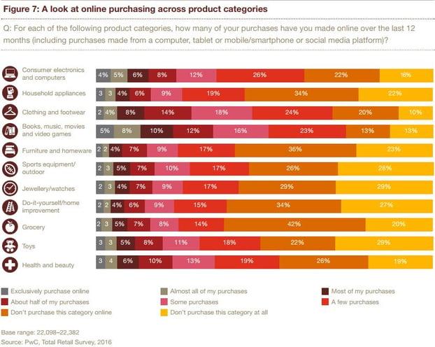 Compras online por categorías de producto según encuesta de retail de PwC en 2016
