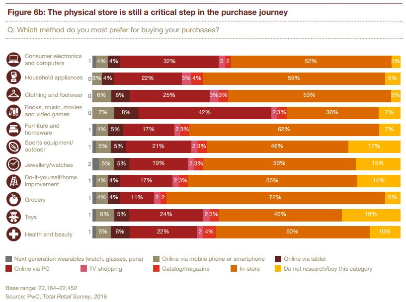 Physical store still relevant in the buyer journey PwC Total Retail Survey, 2016.jpg