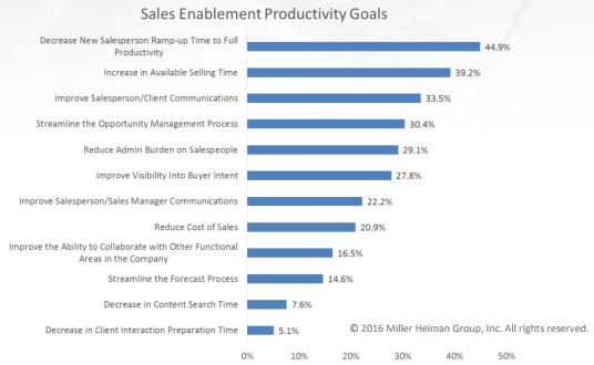 Sales enablement productivity goals Miller Heiman Group.jpg