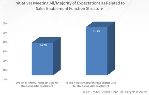 formalizing sales enablement and meeting expectations.jpg