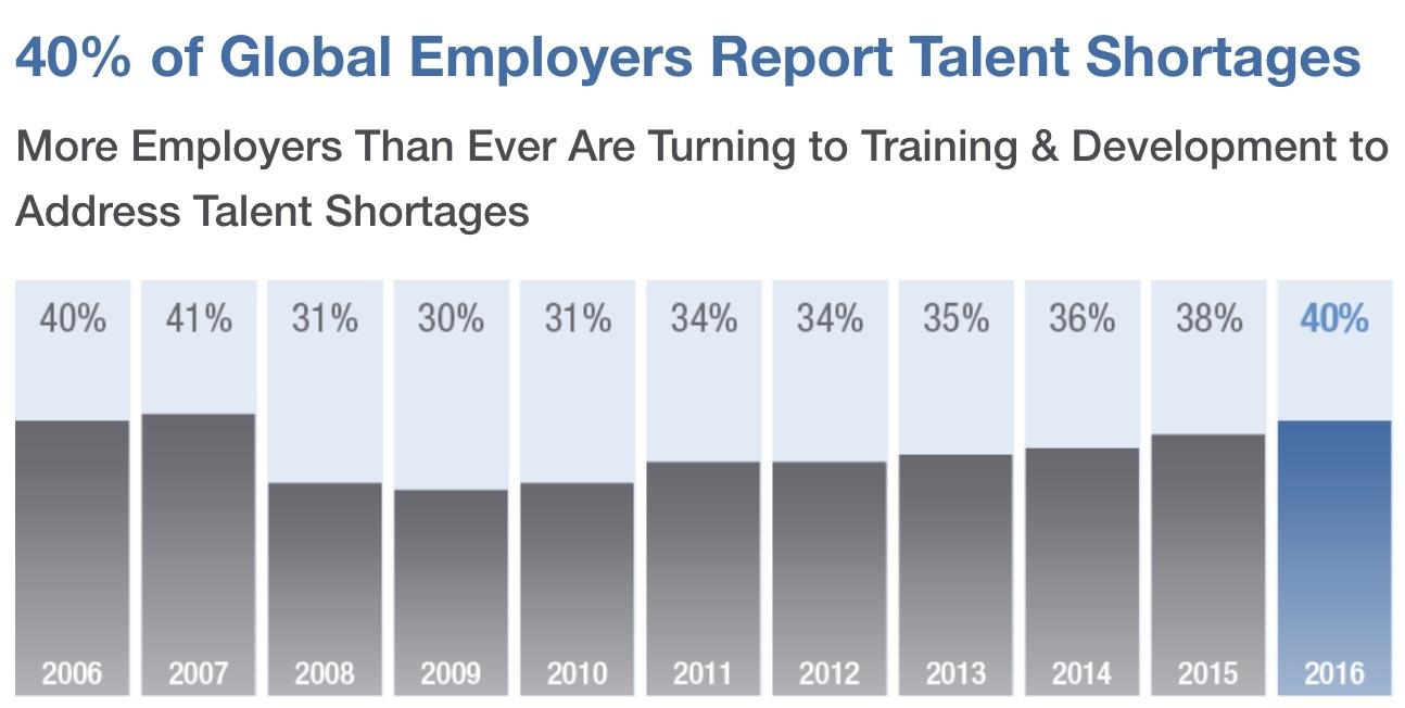 employers turn to training to retain talent.jpg