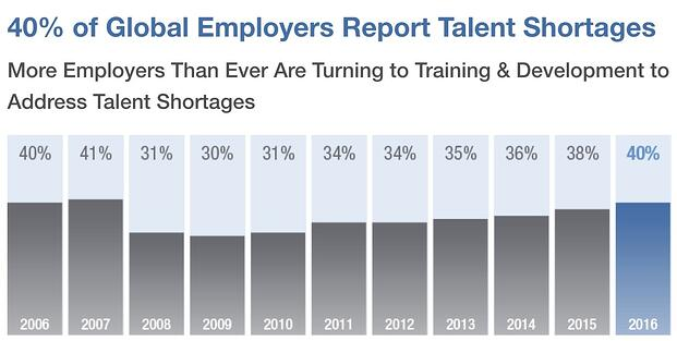 employers turn to training to retain talent.jpg