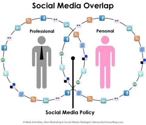 Políticas empresariales en redes socailes