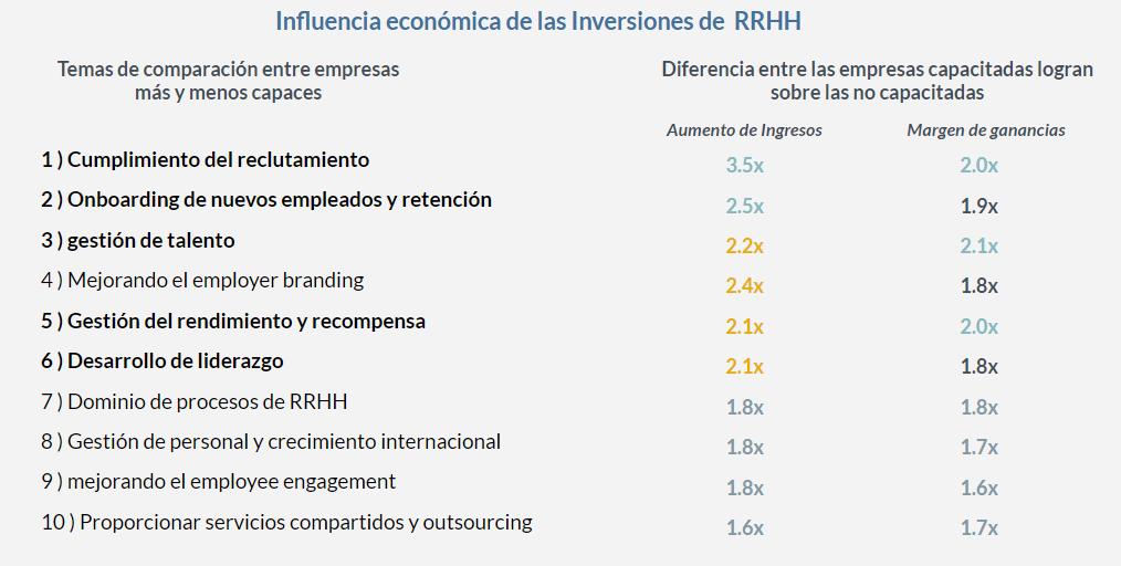 Inversiones de RRHH