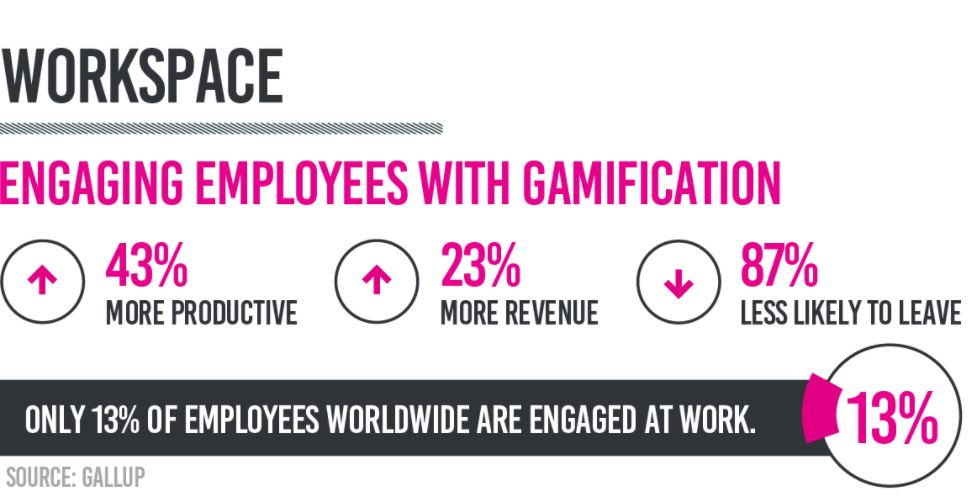 Employee engagement with gamification Gallup