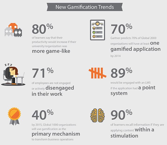 Gamification trends elearning