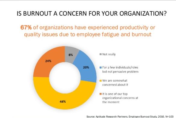 EN Burnout concern