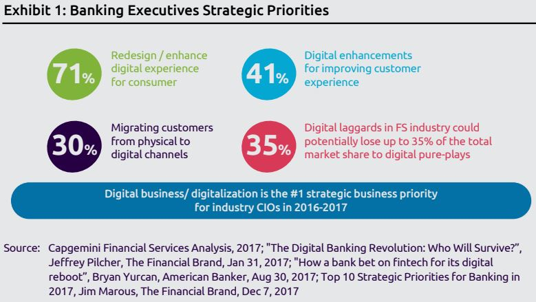 ES Blog 7 Tendencias en la Tecnología en Banca en 2018