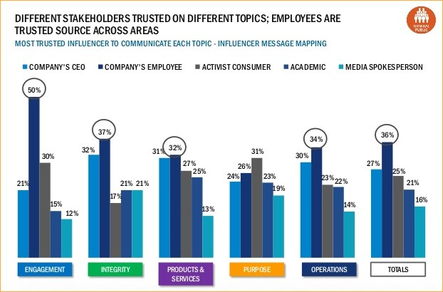 EN Employees are trusted source across areas