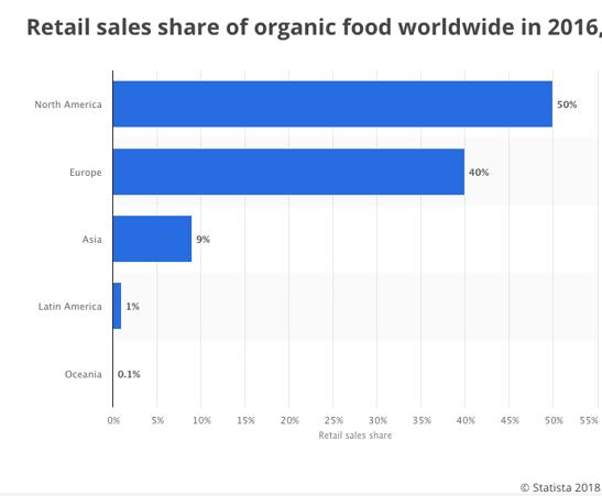 EN Retail sales share of organic food