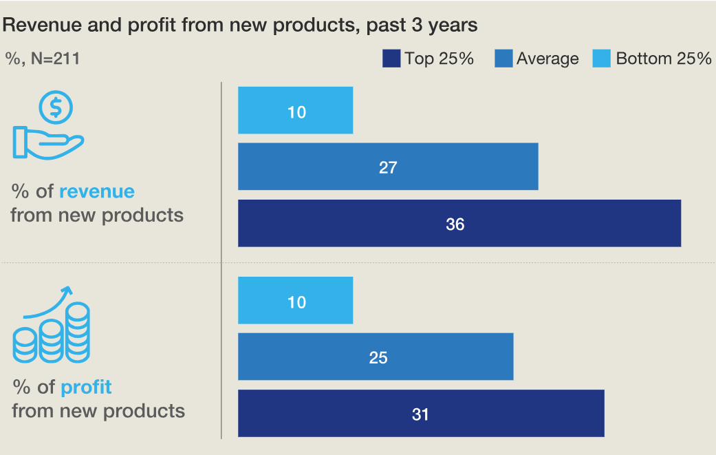 EN Revenue and profit from new products