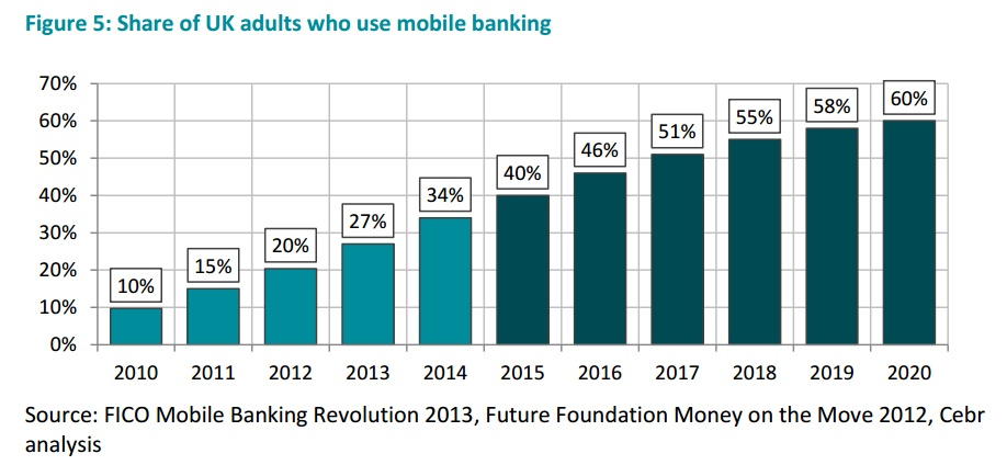 EN Blog Share of UK adults who use mobile banking