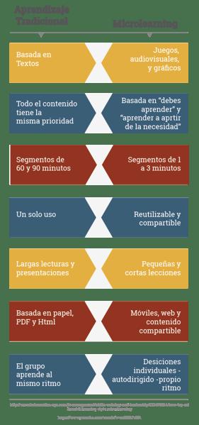 ES Aprendizaje Tradicional VS Microlearning
