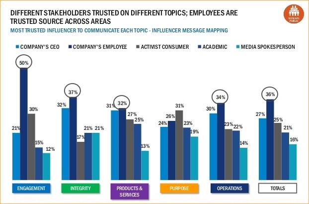 Los empleados de tienda cuentan con más confianza-1