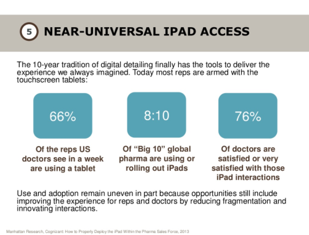 The vast majority of pharma sales reps are currently using iPads when interacting with doctors.