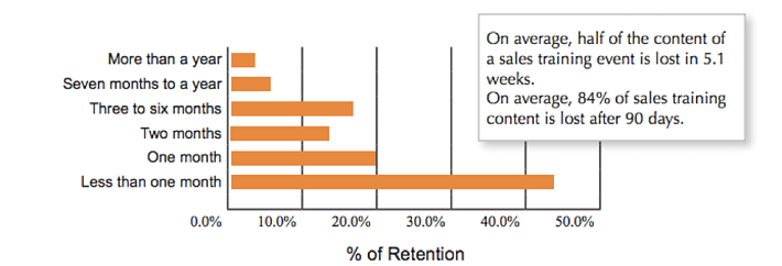 % of Retention that occurs over time. Half of the content of an event is forgetten in 5.1 weeks on average.