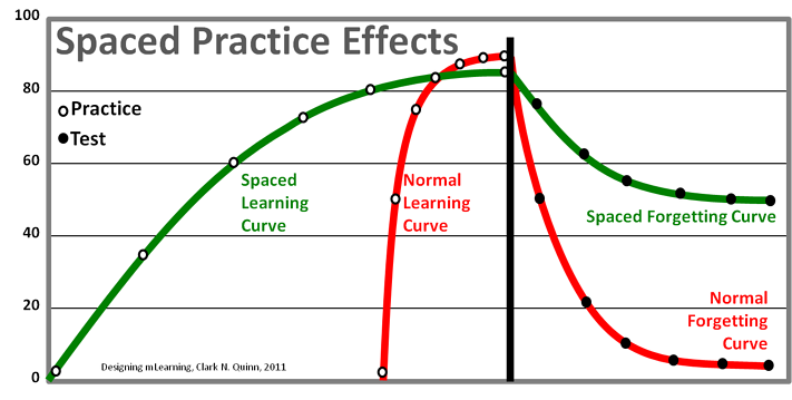 The forgetting curve for spaced learning is much less steep than that of normal learning.