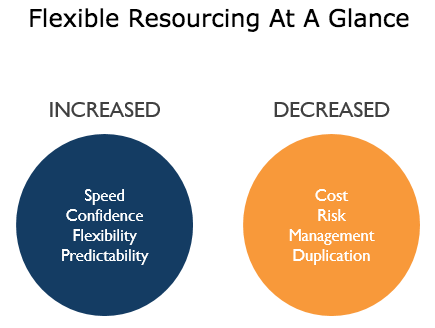 Some benefits of flexible resourcing include increased speed and flexibility as well as decreased cost and risk.