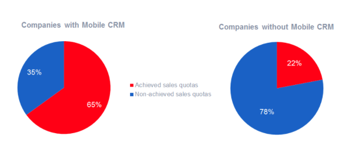 Pharma companies with mobile app crm usage