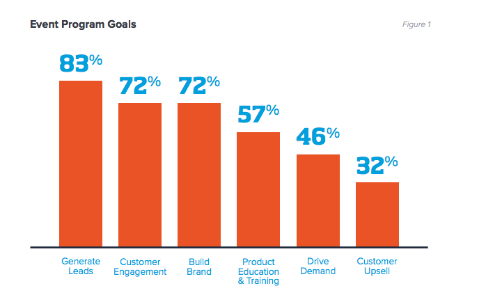 Displays the goals of event programs. 83% of companies are attempting to generate leads.
