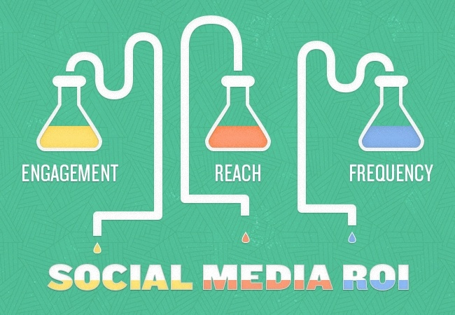 The three elements of social media ROI are engagement, reach, and frequency.