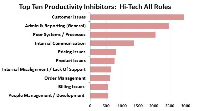 Top 10 Productivity Inhibitors.png