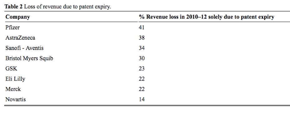 Revenue Loss Due to Patents