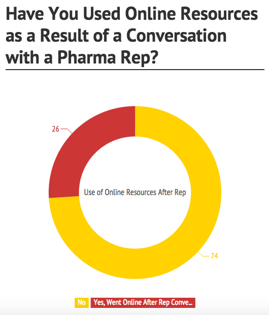 People went online after talking with pharmaceutical rep
