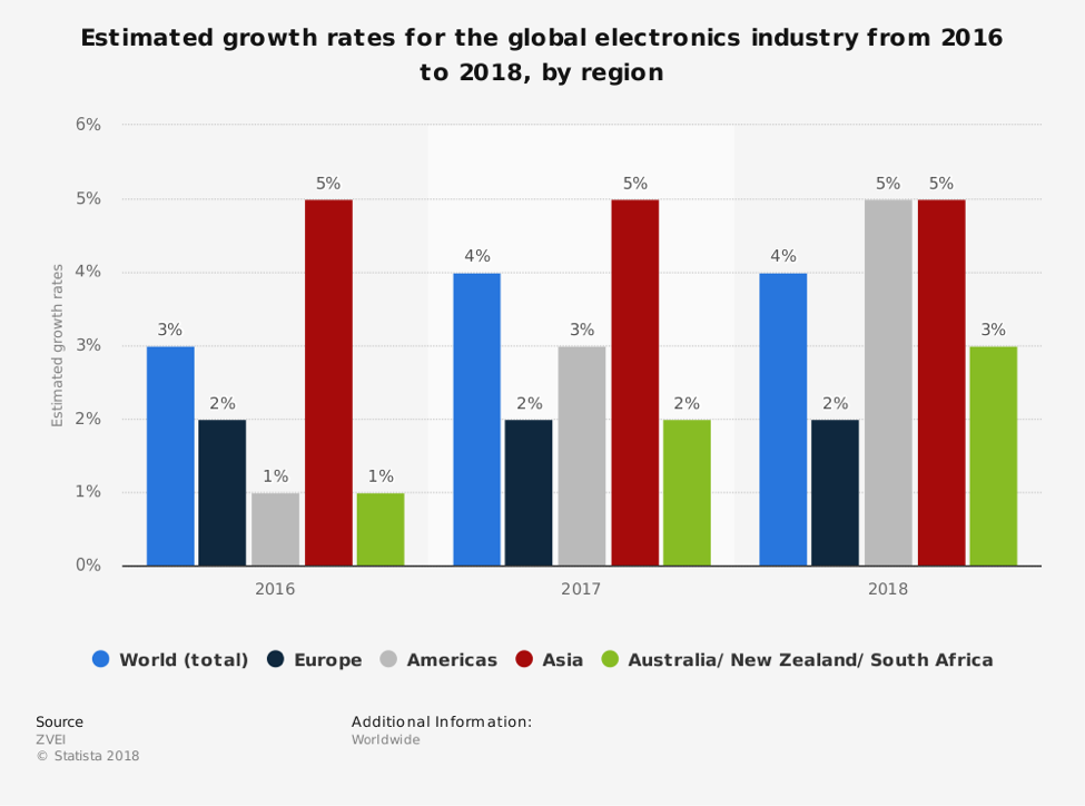 graph global electronics growth rates