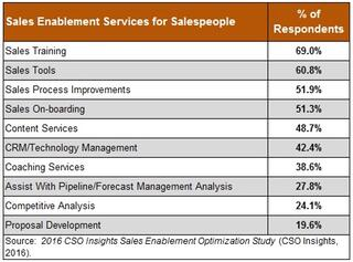 Sales enablement tools CSI.jpg