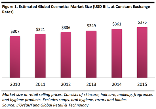 graph global market cosmetics market share