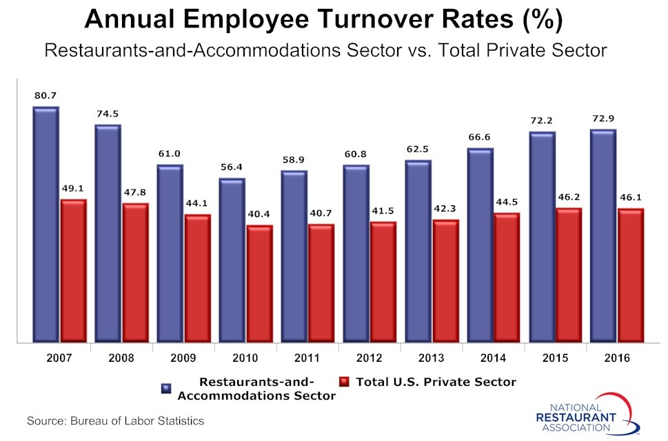 Turnover-Rates-2016