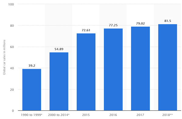 Ventas globales de coches por año