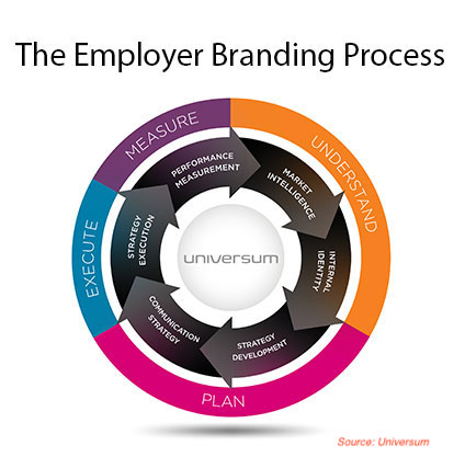What-is-Employer-Branding