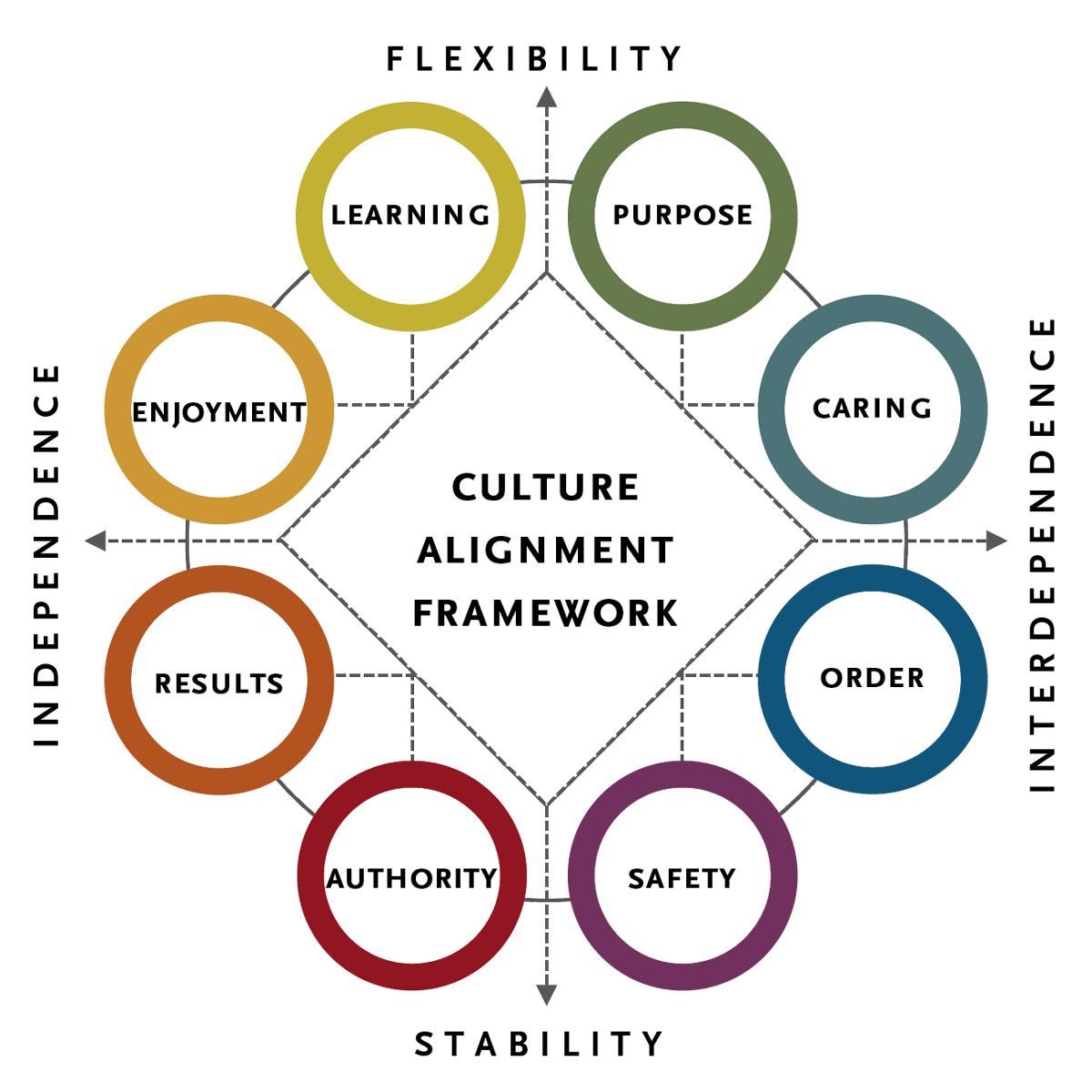 culture-framework